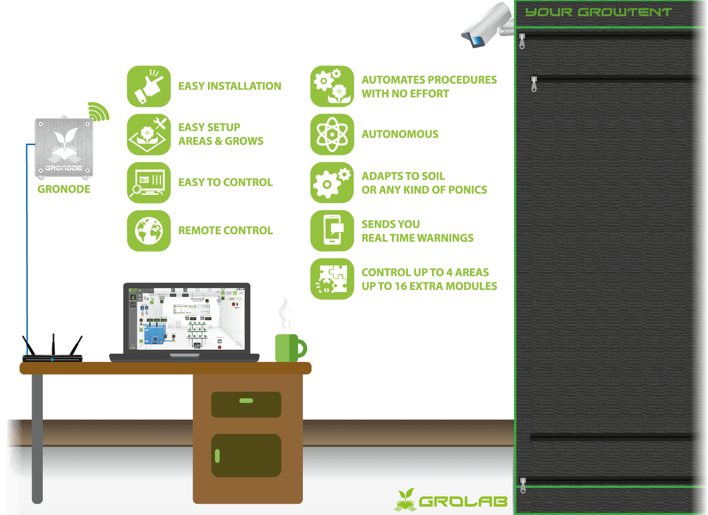 GroNode configuration schematic example, the core module (brain) of the GroLab™ grow controller automation system