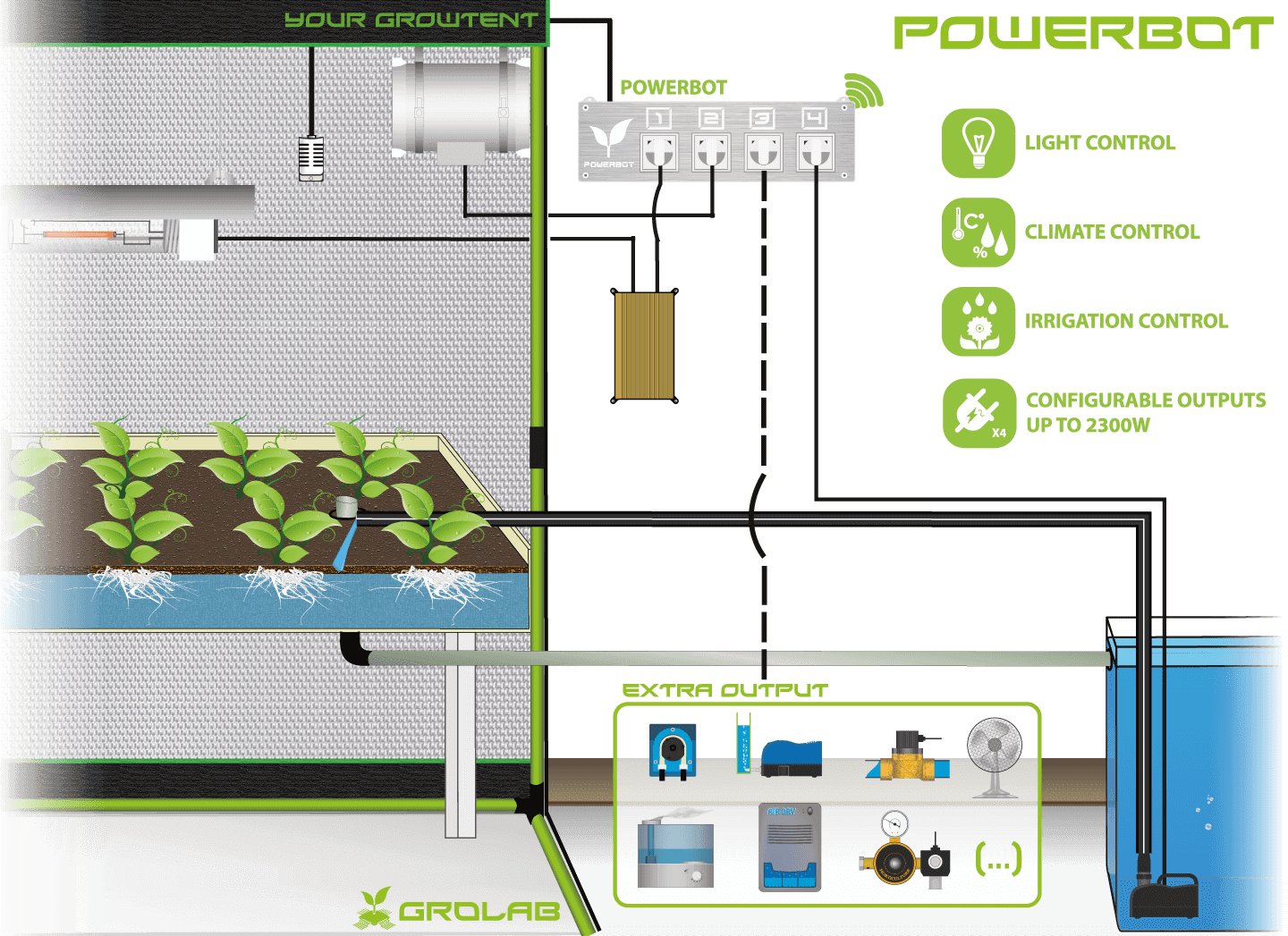 PowerBot configuration schematic example, the complete all in one GroLab™ system's power module, controlling light, irrigation and climate