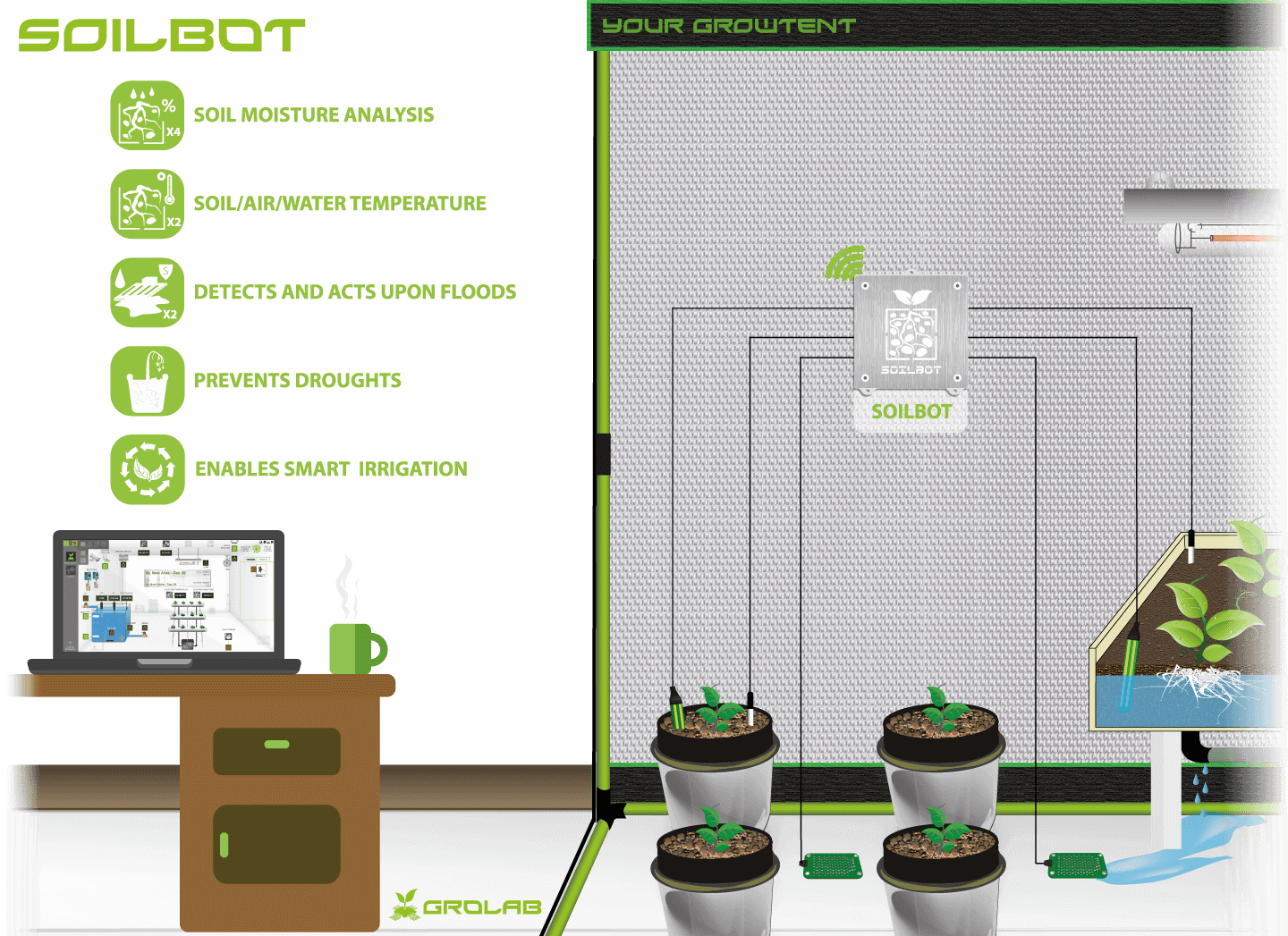 SoilBot configuration schematic example, the GroLab™ grow controller substrate analyzer, measure soil moisture, temperature and flood detection in two distinct grows