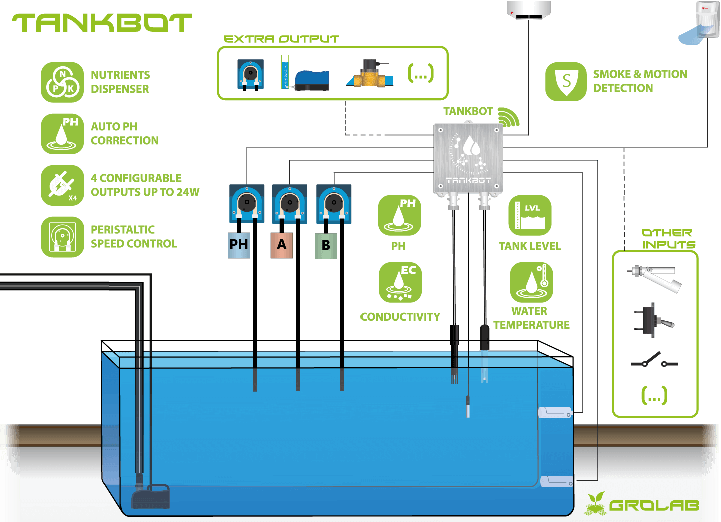 TankBot configuration schematic example, the GroLab™ grow controller tank manager, nutrients dosing, PH correction, security system with motion and smoke detectors