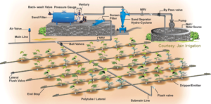 Example schematic for a typical drip irrigation system compatible with GroLab